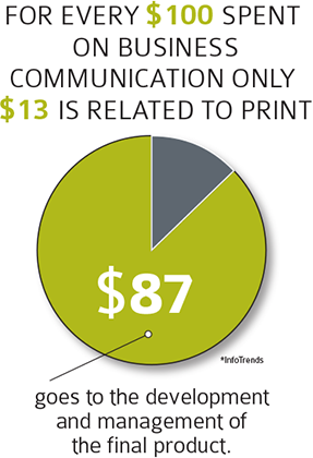 Cost of Print Management